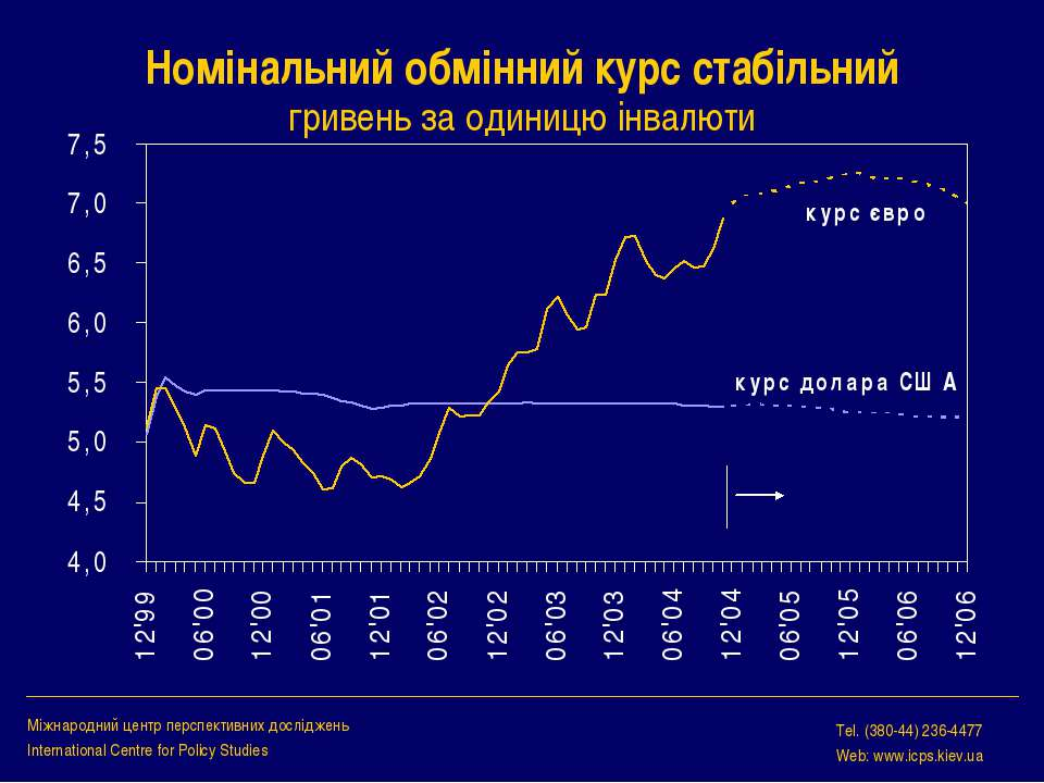 Номінальний обмінний курс стабільний гривень за одиницю інвалюти Міжнародний ...