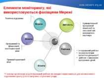 Елементи моніторингу, які використовуються фахівцями Мережі Щоквартальний про...