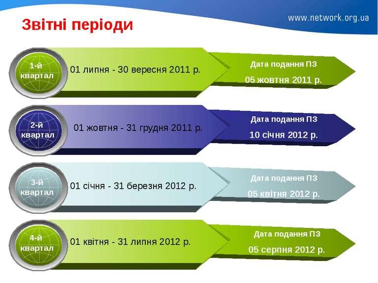 Звітні періоди Дата подання ПЗ 10 січня 2012 р. Дата подання ПЗ 05 квітня 201...