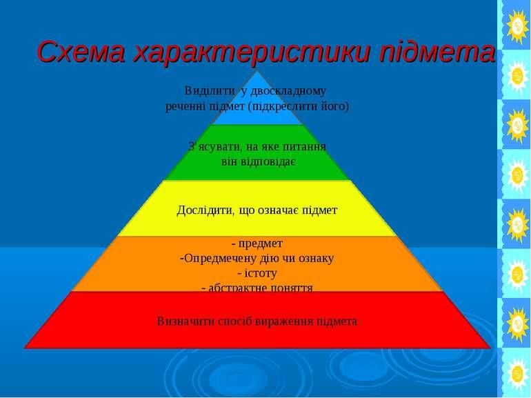 Схема характеристики підмета