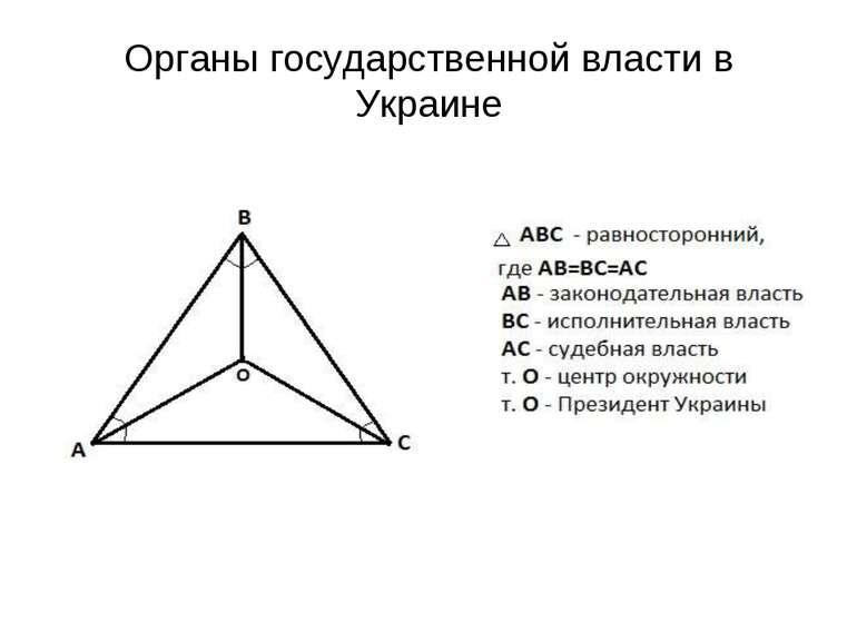 Органы государственной власти в Украине