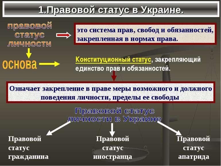 1.Правовой статус в Украине.