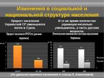 Прирост населения Украинской СР уменьшился почти в 3 раза. В то же время коли...