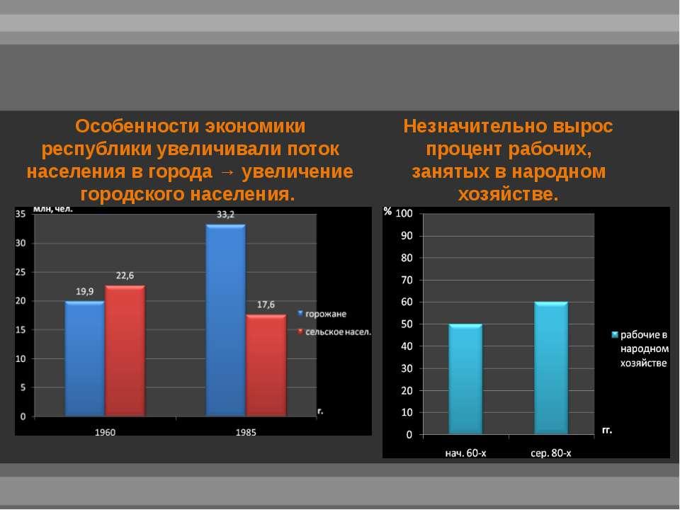 Особенности экономики республики увеличивали поток населения в города → увели...