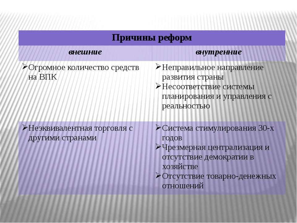Причины реформ внешние внутренние Огромноеколичество средств на ВПК Неправиль...
