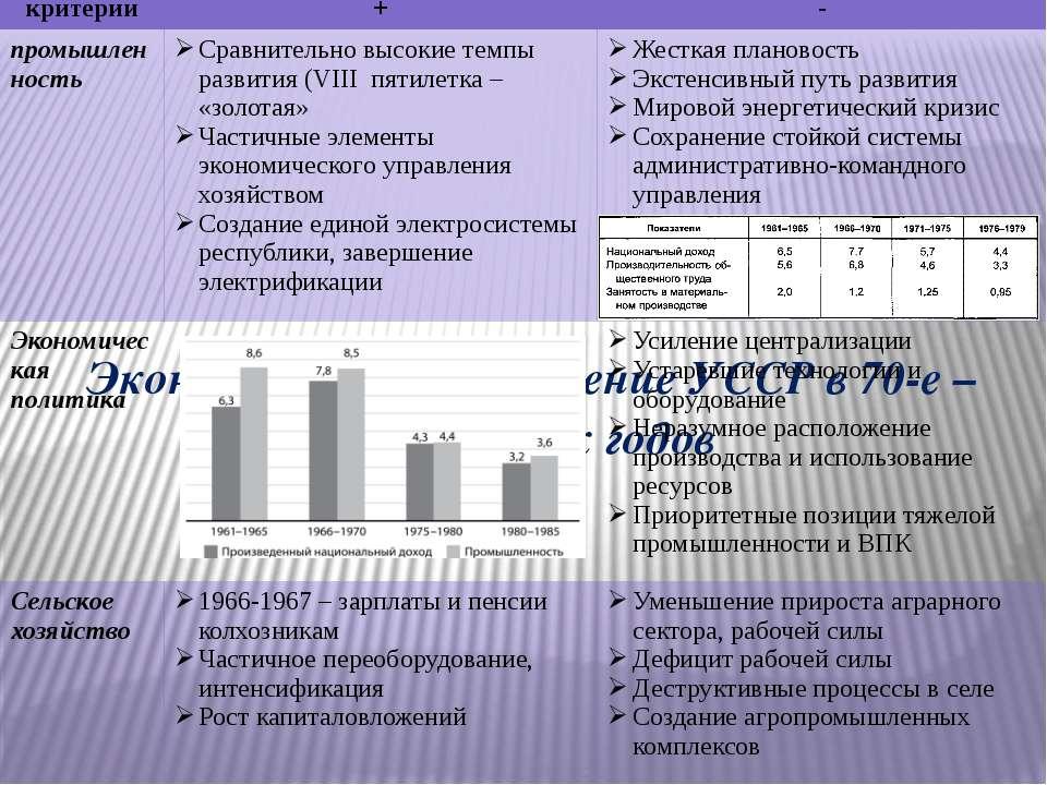Экономическое положение УССР в 70-е – начале 80-х годов критерии + - промышле...