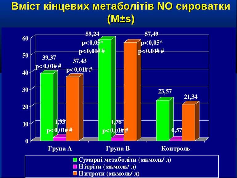 Вміст кінцевих метаболітів NO сироватки (М±s)