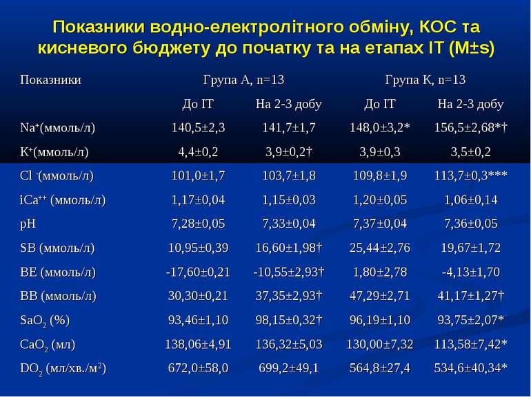 Показники водно-електролітного обміну, КОС та кисневого бюджету до початку та...