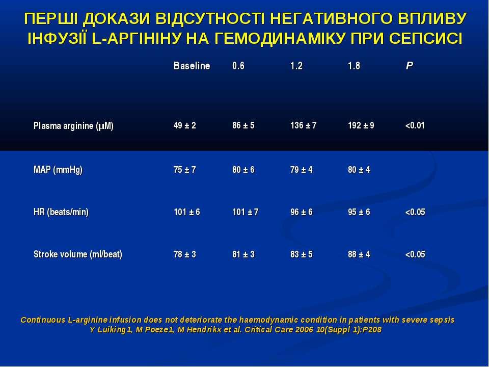 Continuous L-arginine infusion does not deteriorate the haemodynamic conditio...