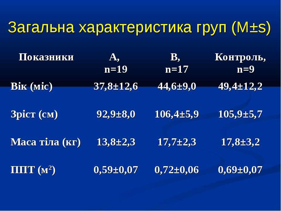 Загальна характеристика груп (М±s)
