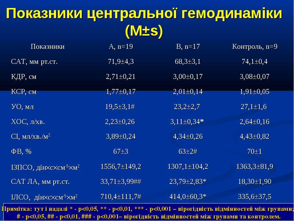 Показники центральної гемодинаміки (М±s) Примітка: тут і надалі * - р