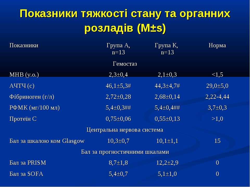 Показники тяжкості стану та органних розладів (M±s)
