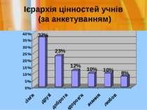Ієрархія цінностей учнів (за анкетуванням)