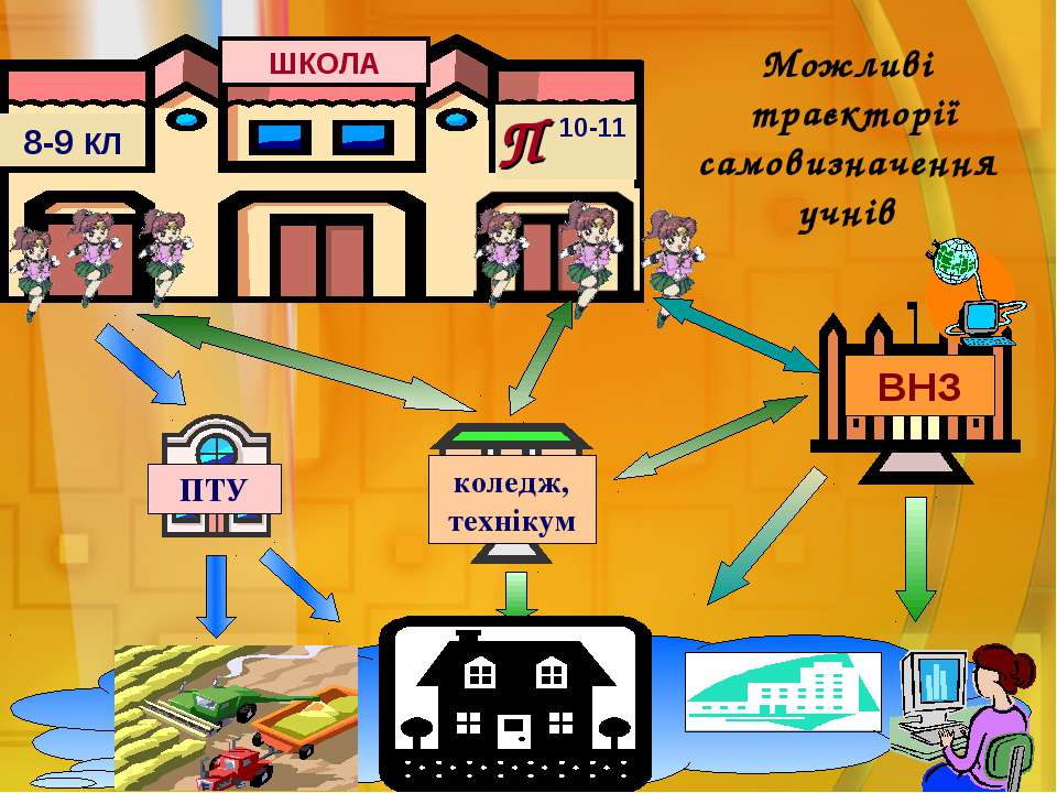 ПТУ коледж, технікум Можливі траєкторії самовизначення учнів ШКОЛА 8-9 КЛ 10-...
