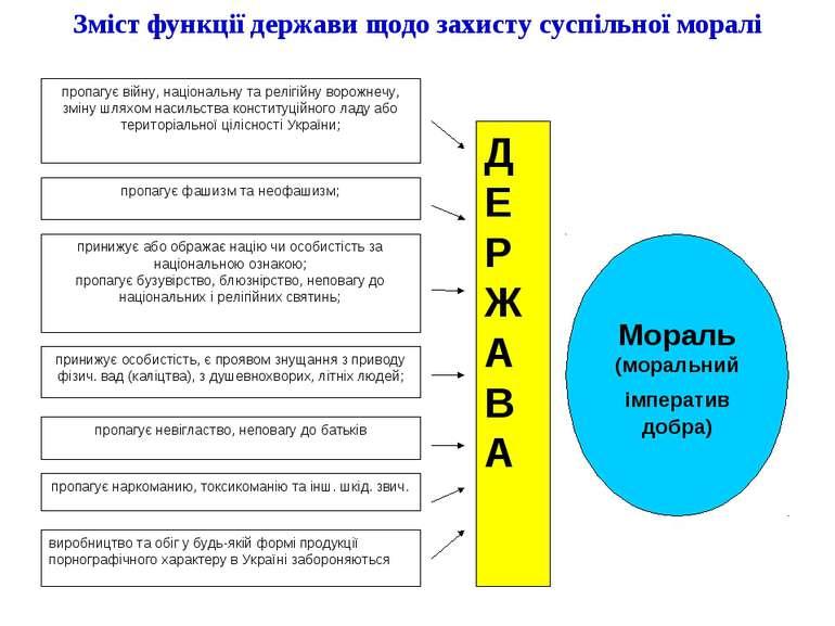 Зміст функції держави щодо захисту суспільної моралі
