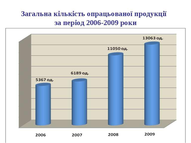 Загальна кількість опрацьованої продукції за період 2006-2009 роки