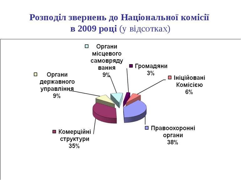 Розподіл звернень до Національної комісії в 2009 році (у відсотках)