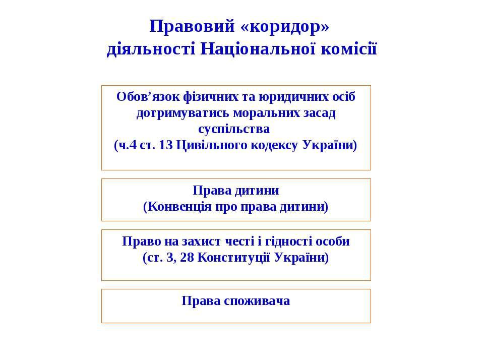 Правовий «коридор» діяльності Національної комісії