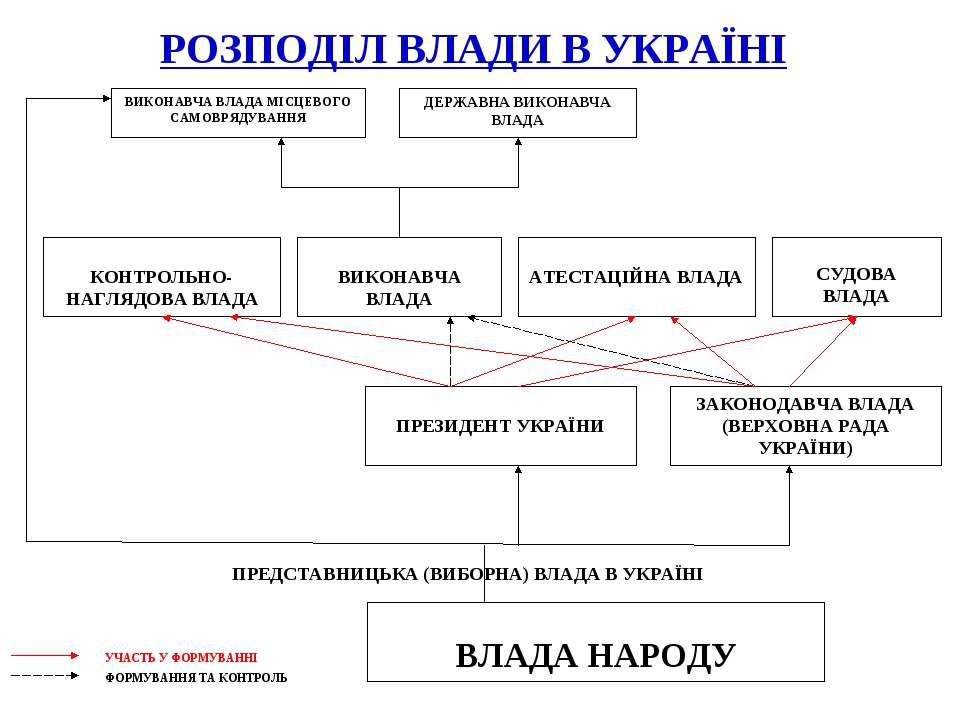 РОЗПОДІЛ ВЛАДИ В УКРАЇНІ