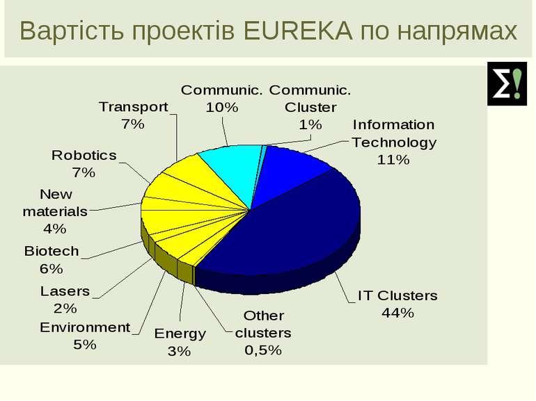 Вартість проектів EUREKA по напрямах