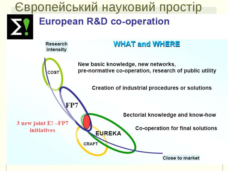 95 Європейський науковий простір