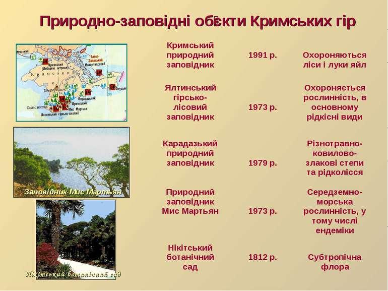 Природно-заповідні об єкти Кримських гір Нікітський ботанічний сад Заповідник...