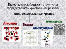 Кристалічна ґрадка - структурна впорядкованість кристалічних речовин Види кри...