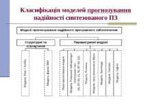 Класифікація моделей прогнозування надійності синтезованого ПЗ