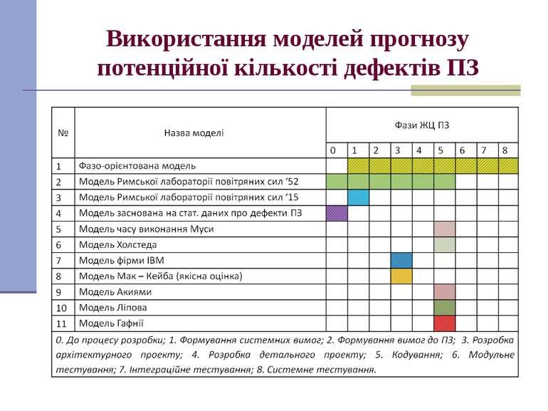 Використання моделей прогнозу потенційної кількості дефектів ПЗ
