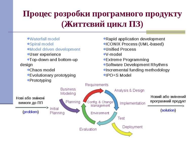 Процес розробки програмного продукту (Життєвий цикл ПЗ) Нові або змінені вимо...