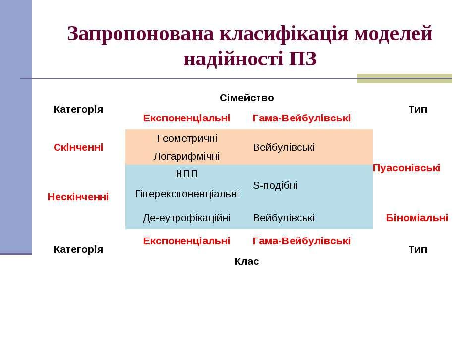 Запропонована класифікація моделей надійності ПЗ Категорія Сімейство Тип Експ...