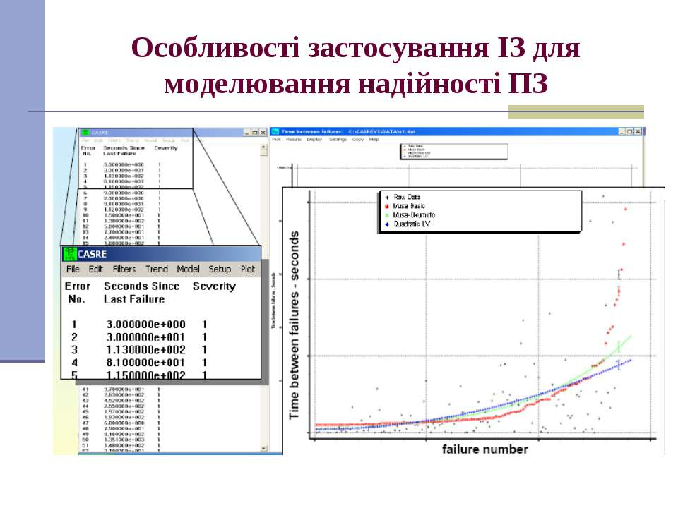 Особливості застосування ІЗ для моделювання надійності ПЗ