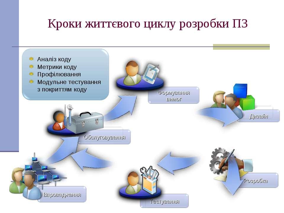 Кроки життєвого циклу розробки ПЗ Аналіз коду Метрики коду Профілювання Модул...