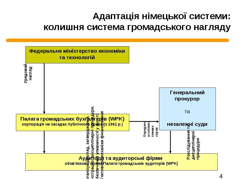 Адаптація німецької системи: колишня система громадського нагляду Передача ос...