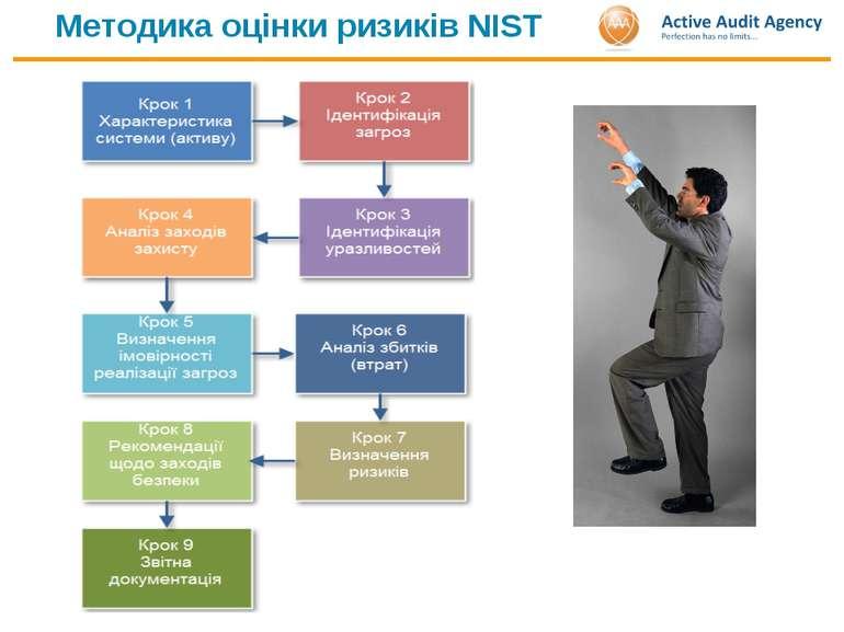 Методика оцінки ризиків NIST