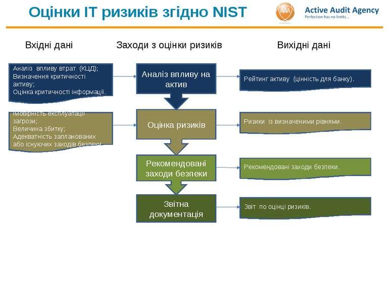 Оцінки ІТ ризиків згідно NIST Оцінка ризиків Заходи з оцінки ризиків Вхідні д...