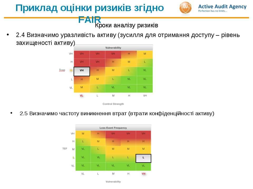 Приклад оцінки ризиків згідно FAIR Кроки аналізу ризиків 2.4 Визначимо уразли...