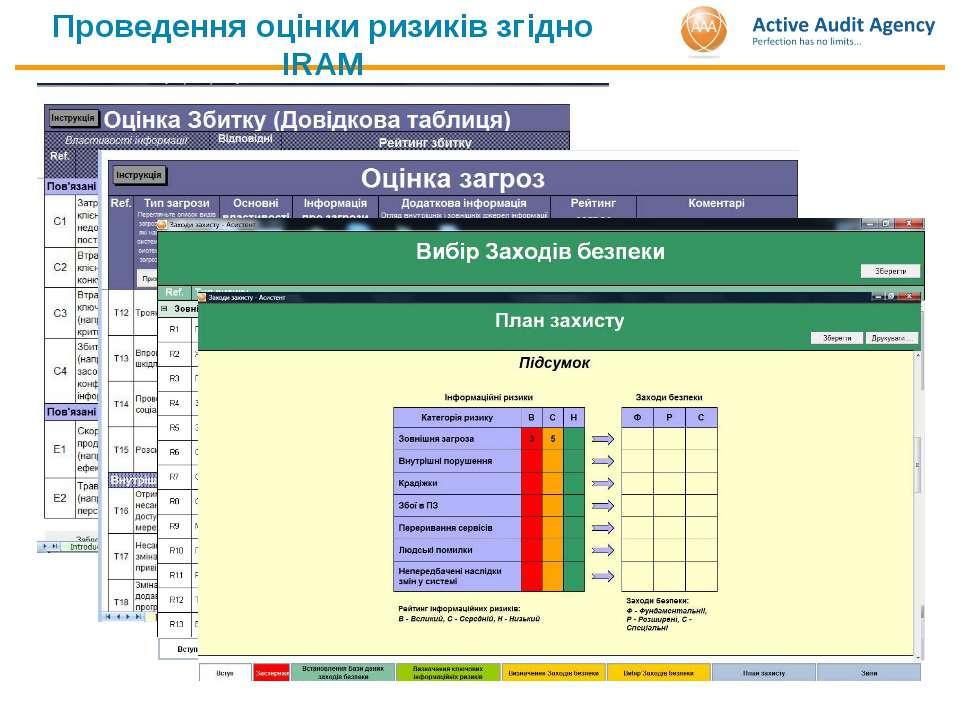 Проведення оцінки ризиків згідно IRAM