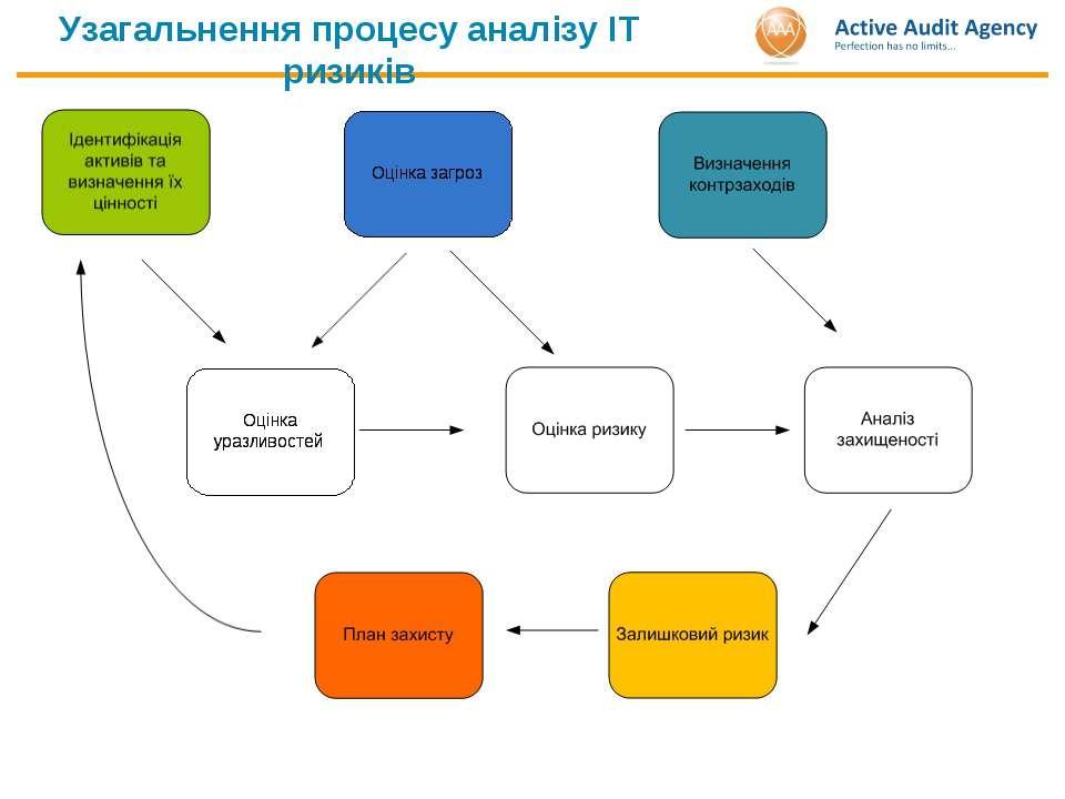 Узагальнення процесу аналізу ІТ ризиків