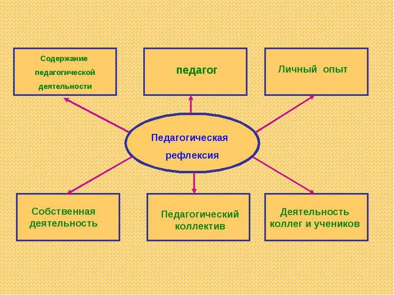 Педагогическая рефлексия