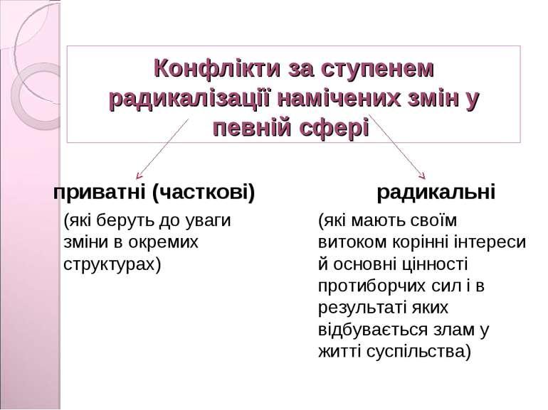 Конфлікти за ступенем радикалізації намічених змін у певній сфері приватні (ч...