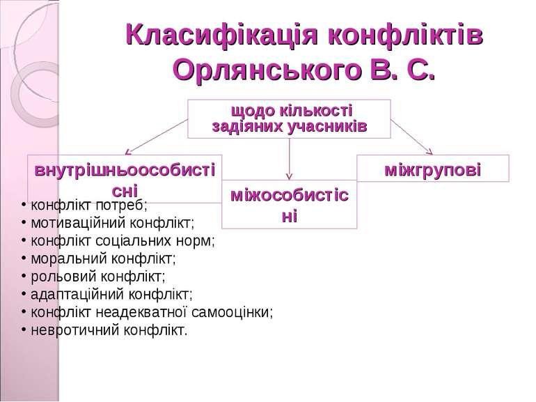 Класифікація конфліктів Орлянського В. С. щодо кількості задіяних учасників в...