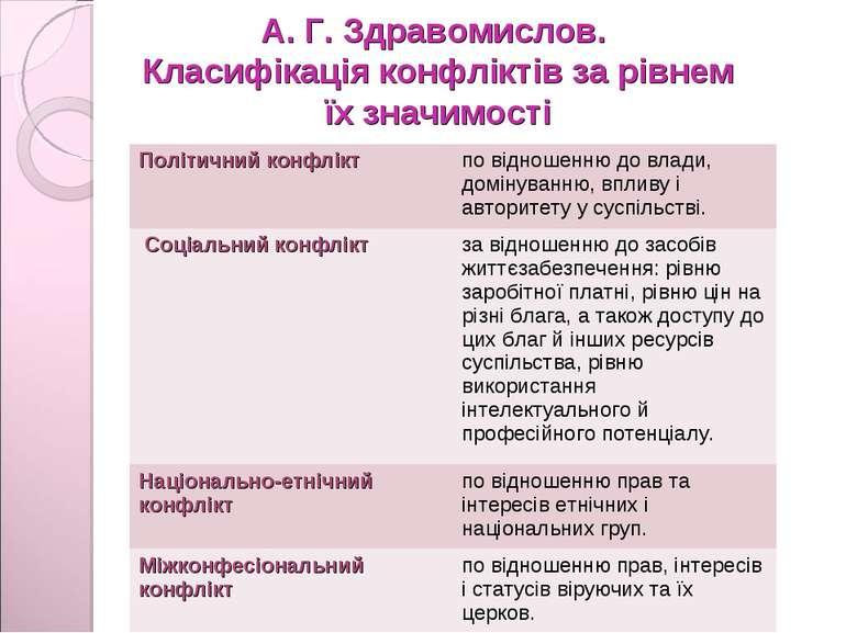 А. Г. Здравомислов. Класифікація конфліктів за рівнем їх значимості Політични...