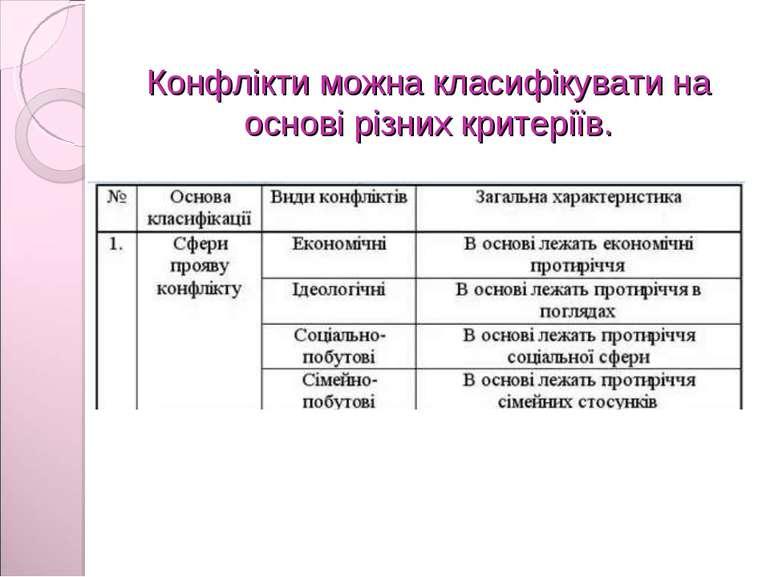 Конфлікти можна класифікувати на основі різних критеріїв.