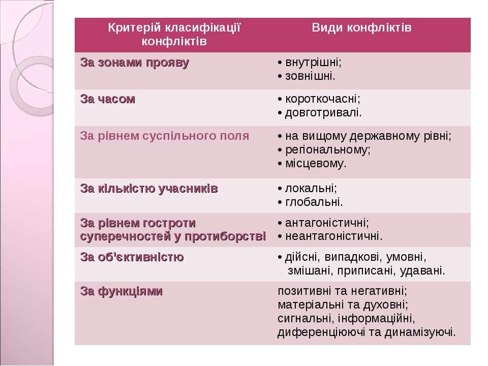 Критерій класифікації конфліктів Види конфліктів За зонами прояву внутрішні; ...