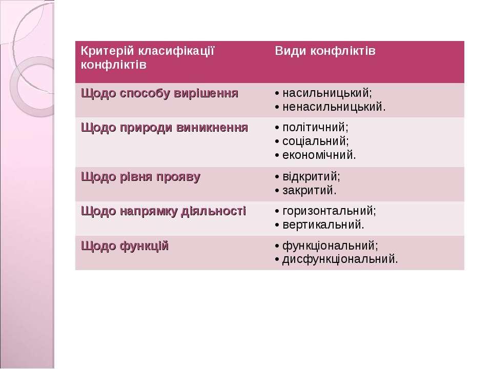 Критерій класифікації конфліктів Види конфліктів Щодо способу вирішення насил...