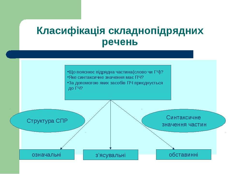 Класифікація складнопідрядних речень Структура СПР Синтаксичне значення части...