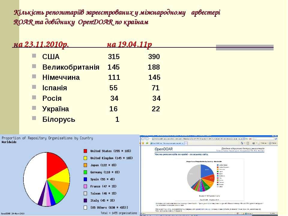 Кількість репозитаріїв зареєстрованих у міжнародному ґарвестері ROAR та довід...