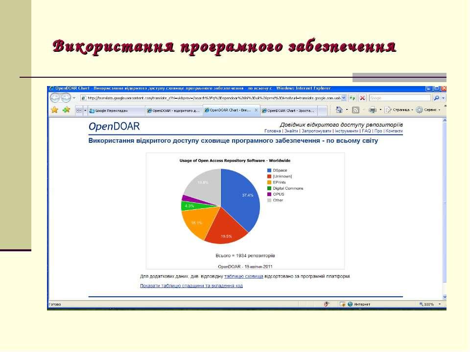 Використання програмного забезпечення