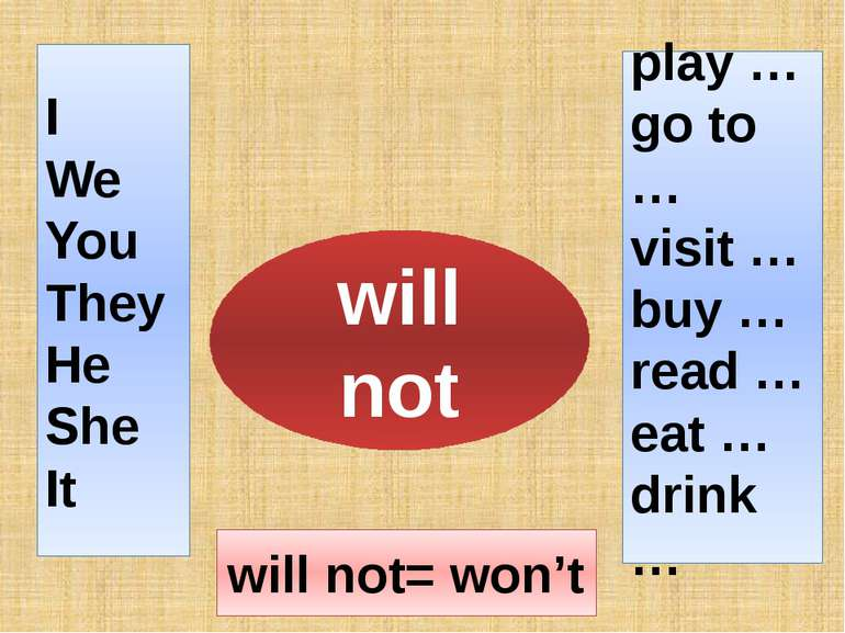 I We You They He She It play … go to … visit … buy … read … eat … drink … wil...